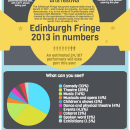 Infographic: The 2013 Edinburgh Fringe in numbers